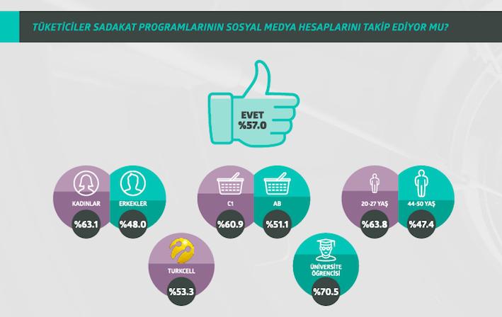 Ketchup Loyalty Marketing Sadakat Araştırması14